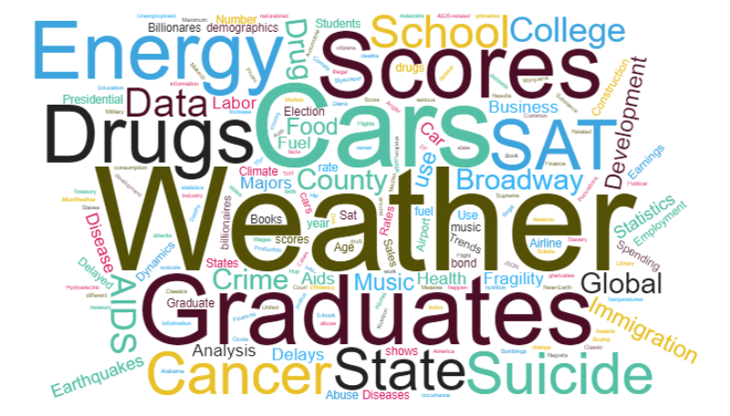Dataset Wordcloud